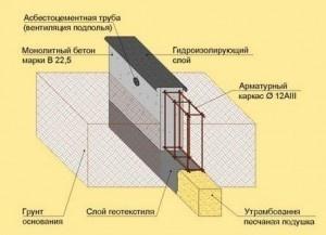 ленточный фундамент схема