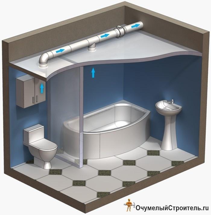 Сделать вытяжку в ванне частный дом своими руками