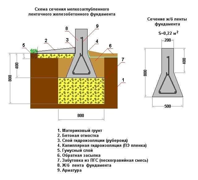 Как сделать мелкозаглубленный фундамент своими руками 830