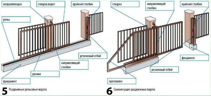 Рисунок 5,6. Ворота раздвижные