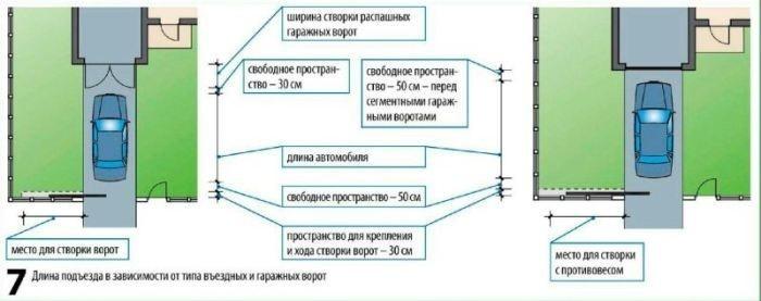 Рисунок 7. Расстояние для подъезда при разных видах ворот