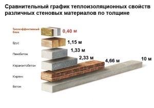 Сравнения теплоизоляционных свойств различных материалов