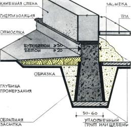 Shema-lentochnogo-fundamenta-s-zasypkoj
