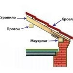 Двухскатная (мансардная) крыша своими руками