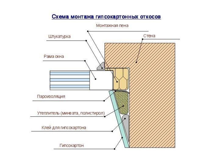 Схема монтажа гипсокарт откосов_1
