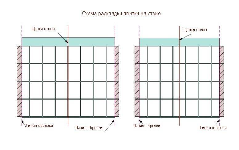 Схема симметричной раскладки