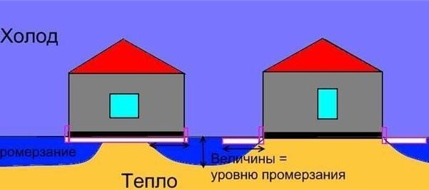 Уменьшение зоны промерзания грунтов при помощи утепления отмостки