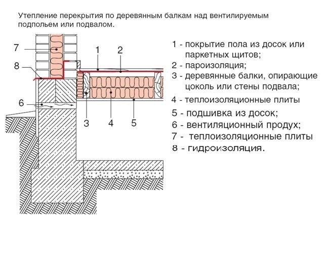 Гидроизоляция деревянного пола первого этажа куплю гидрофобизатор для строительных работ