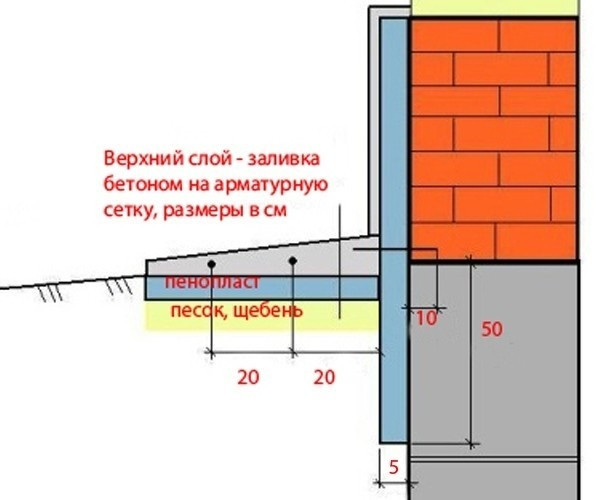 Схема устройства утепления под отмосткой