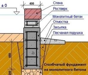 stolbchatyj-fundament-dlya-bani-05