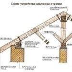 Крыша для бани поэтапно: материалы и технология