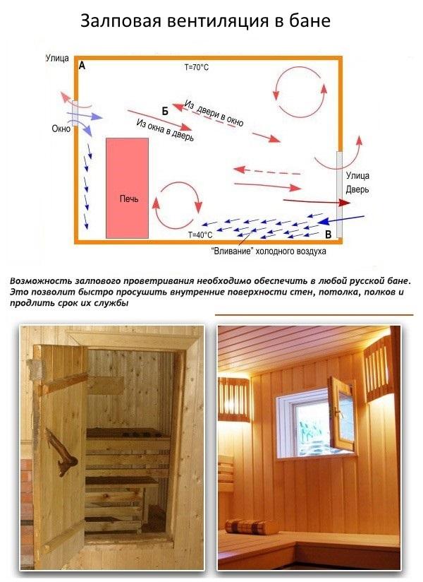estestvennaya-ventilyaciya-2