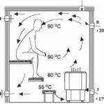 Основы естественной вентиляции в бане