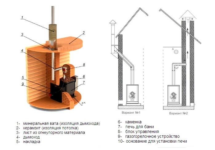 Как сделать дымоход кирпичной печки