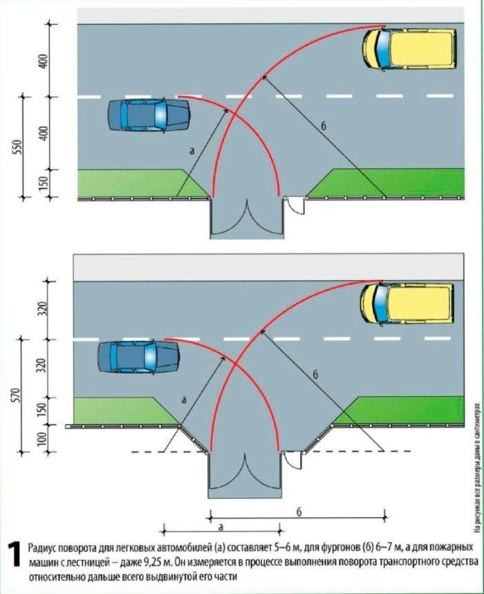 Рис 1.Габариты въездной территории в соответствии с шириной проезжей части (в сантиметрах)