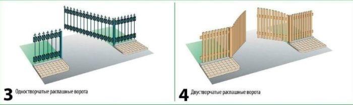Рисунок 3,4. Ворота распашного типа.