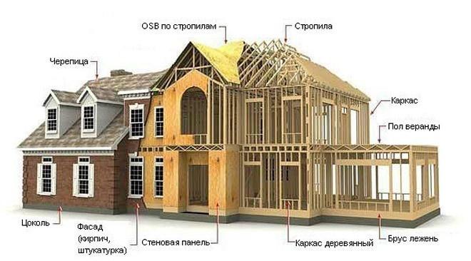 каркасный-дом