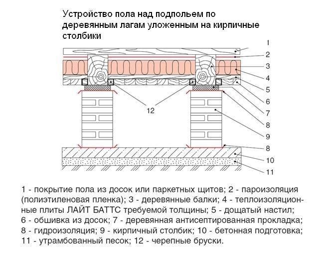 Схема конструкции пола 1-го этажа над подпрльем