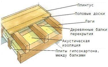 междуэтажное перекрытие1