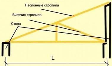 Стропильная система для односкатной крыши.