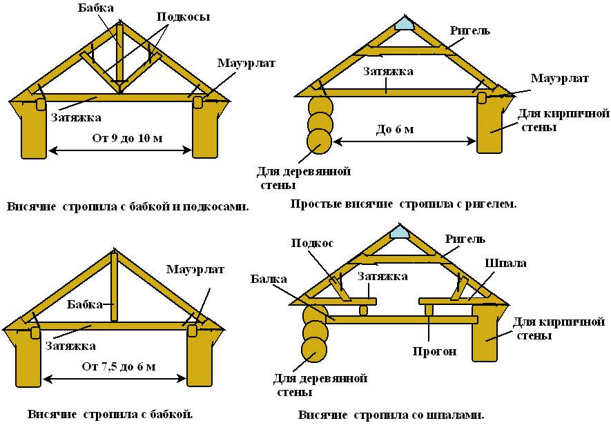 Схема устройства висячих стропил 2